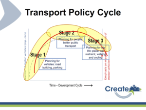 transport_policy_cycle